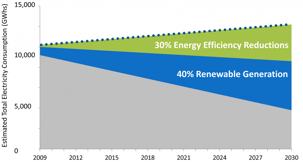 HCEI chart of 70% clean energy
