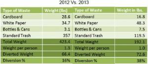 waste comparison