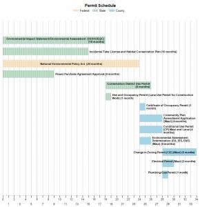 Screenshot of Permit Schedule chart