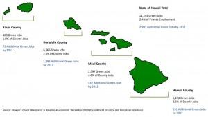 Chart showing green jobs data