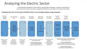Analyzing the Electric Sector graphic