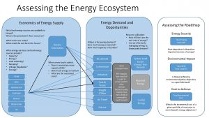 assessing-the-energy-ecosystem