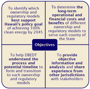 Graphic of four objectives: Best support Hawaii's policy goal, long-term opertional and financial costs and benefits, understand the process, and provide objective information and analysis