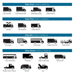 Graphic of vehicle classes